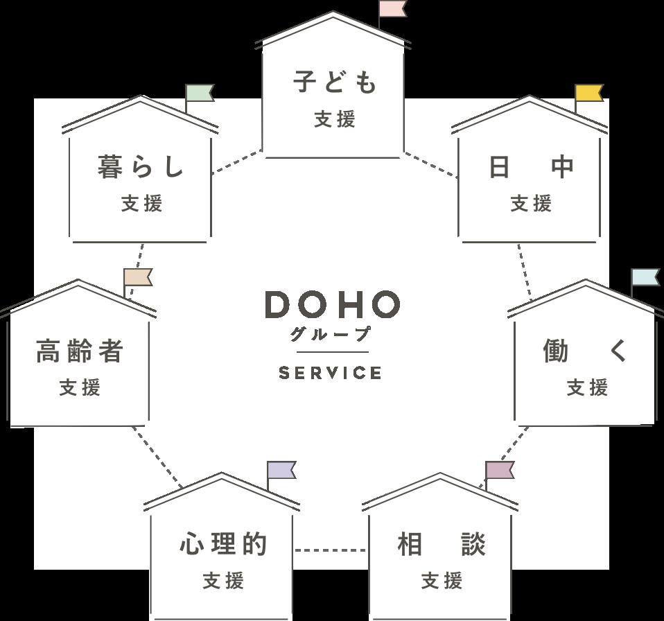 DOHOグループ